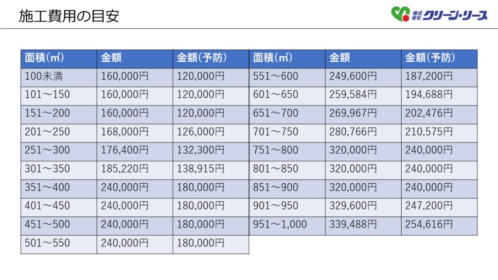 施行金額一覧表